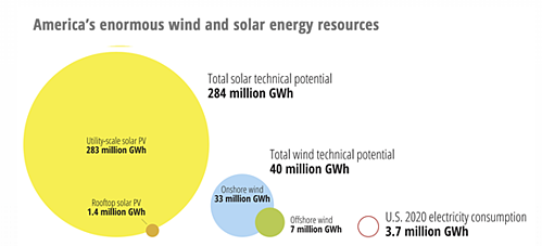 Americas enormous wind and solar energy resources