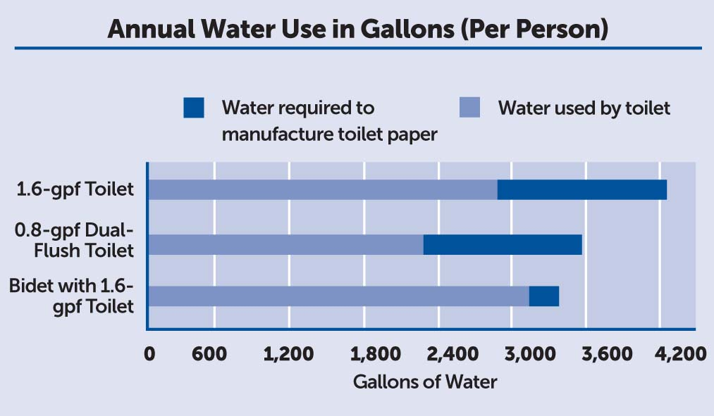 Annual Water Use in Gallons (Per Person)