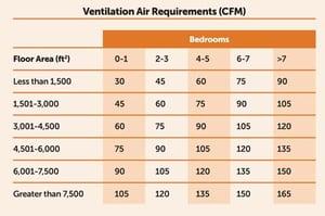 Managing Air Flow—and Materials