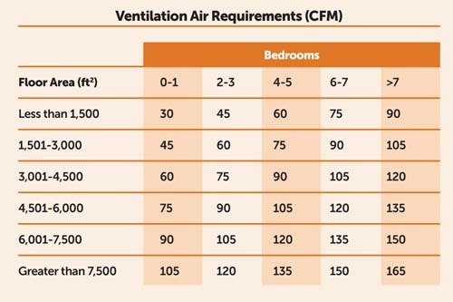 Ventilation Air Requirements