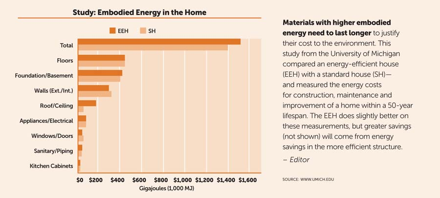 Embodied_Energy_in_the_Home
