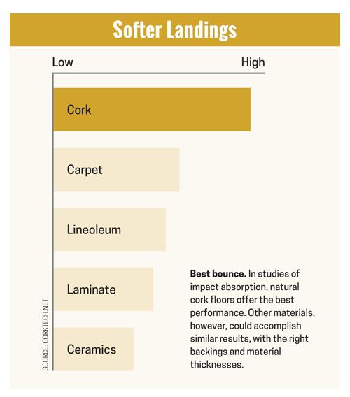 Softer Landings