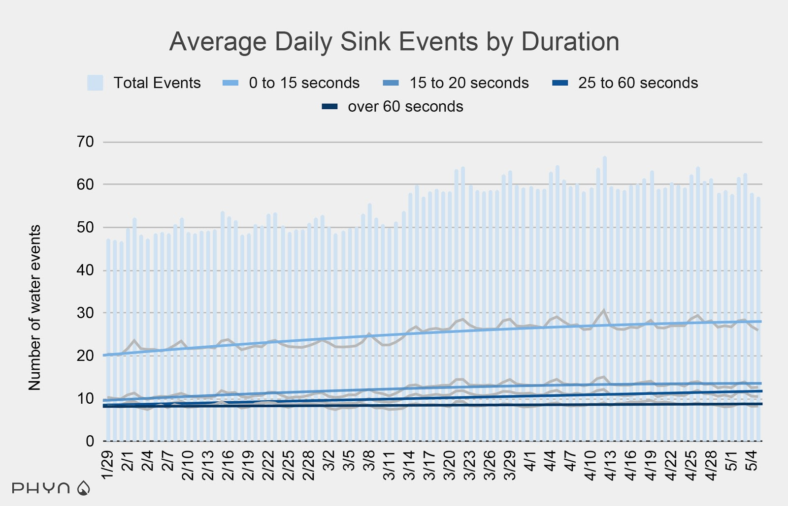 Average Daily Sink Events by Duration