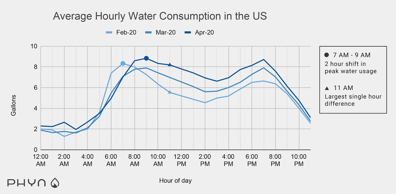 Average Hourly Water Consumption in the US