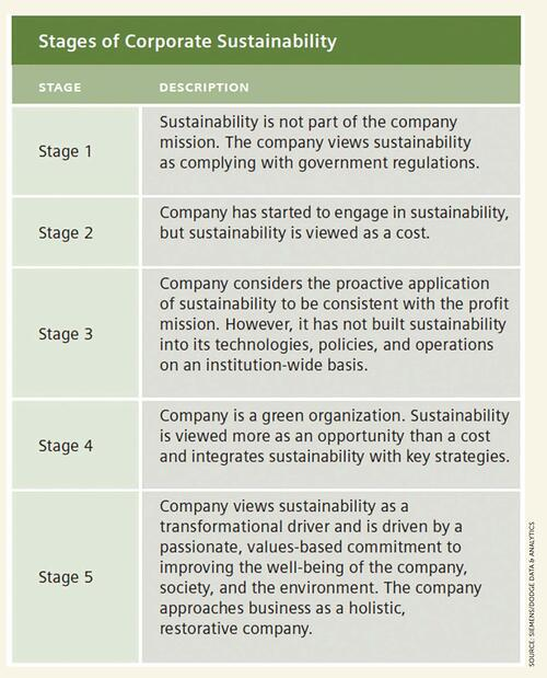 Stages of Corporate Sustainability