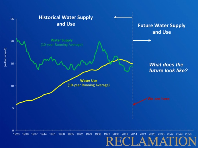Lake_Mead_water_use
