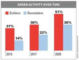 Green Building: A Healthy Approach