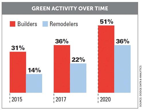 Green Activity Over time
