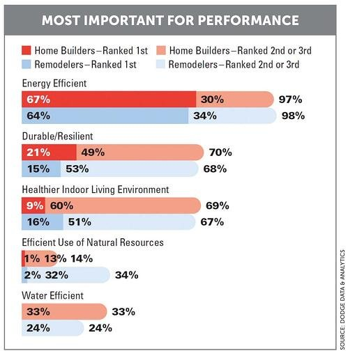 Most Important for Performance