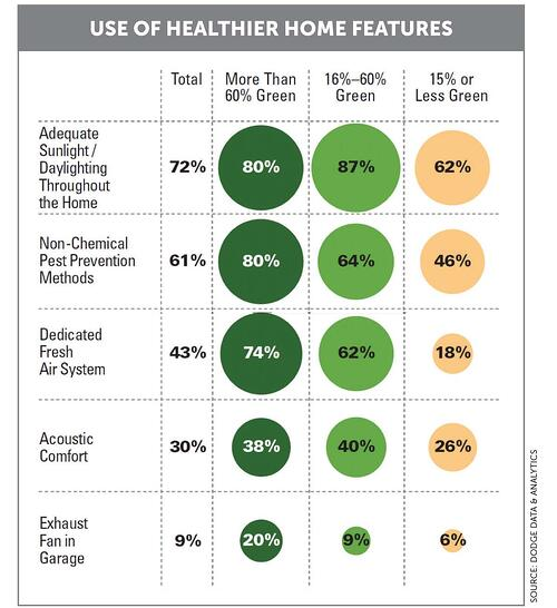 Use of Healthier Home Features