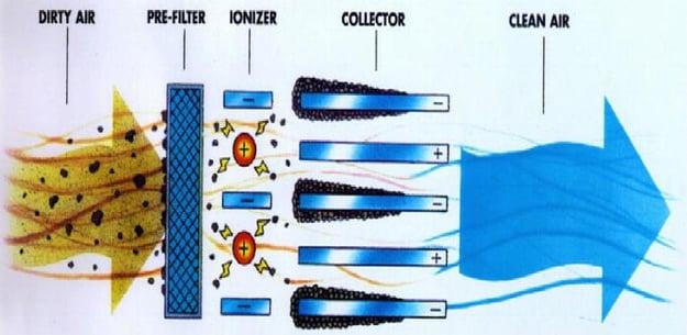 How Ionic Air Purifiers Work