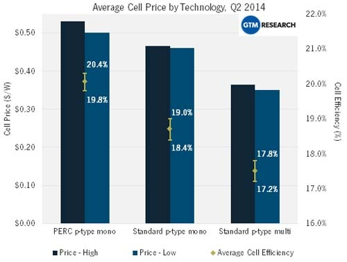 Average Cell Price by Technology