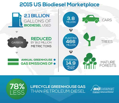 US_Biodiesel_Marketplace_2015.jpg