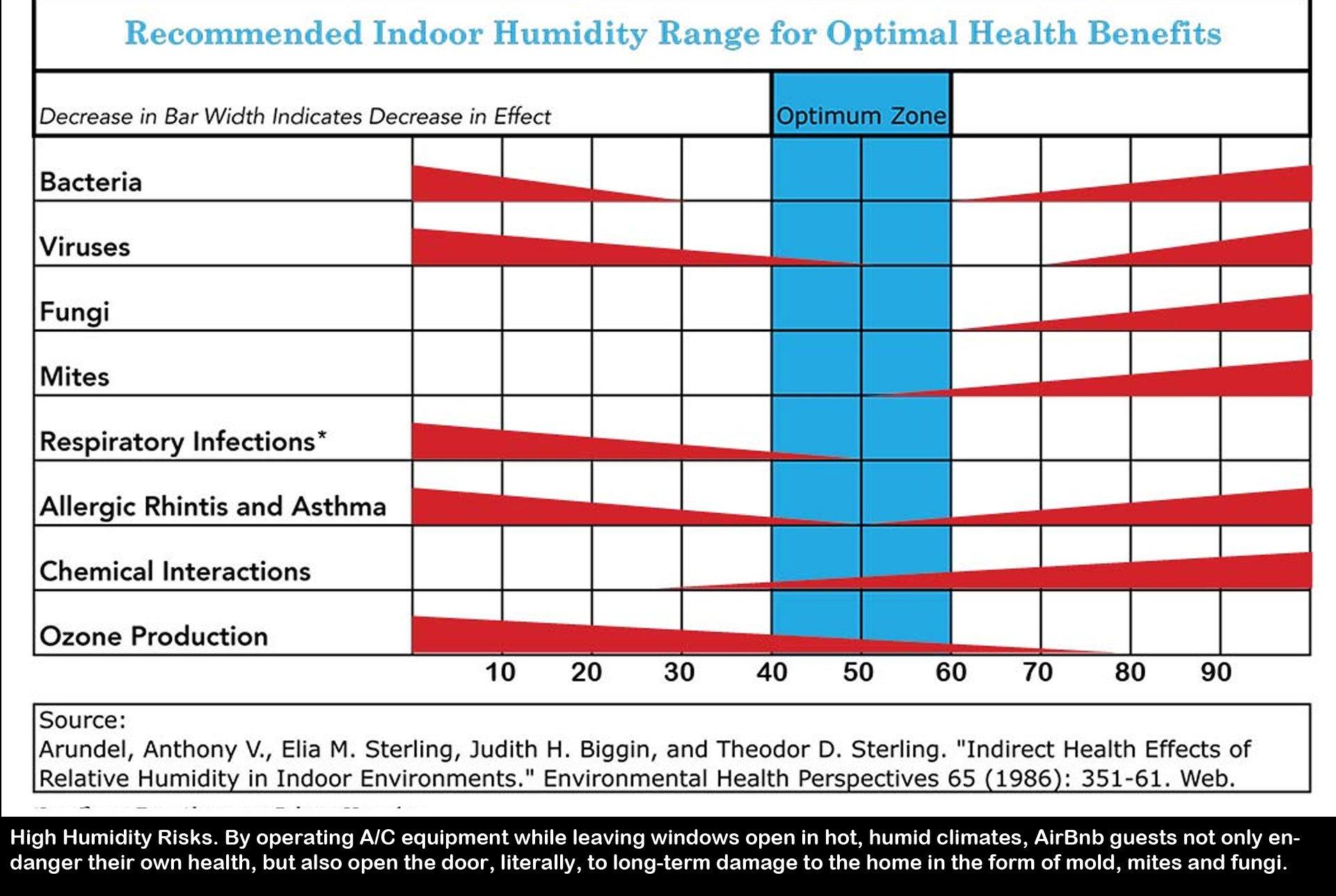 04-humidity-impacts