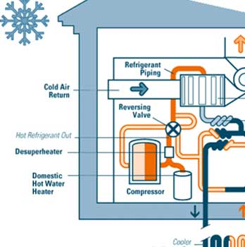 Click for Articles on Installing and Selecting High SEER HVAC Equipment, Heat Pumps, Mini-Splits, Geothermal and More