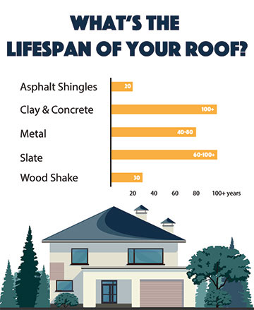Is Metal Roofing Superior To Other Roof Materials
