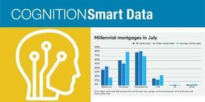 COGNITION Hot Take: Millennials Flooding the Housing Market