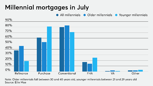 Millennial Mortgages in July