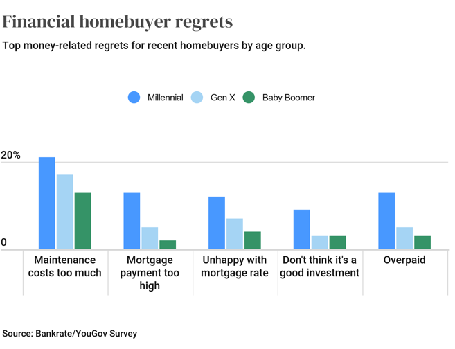 Screenshot 2021-06-24 at 17-17-06 Survey New Homebuyers Top Regrets In An Overheated Market Bankrate