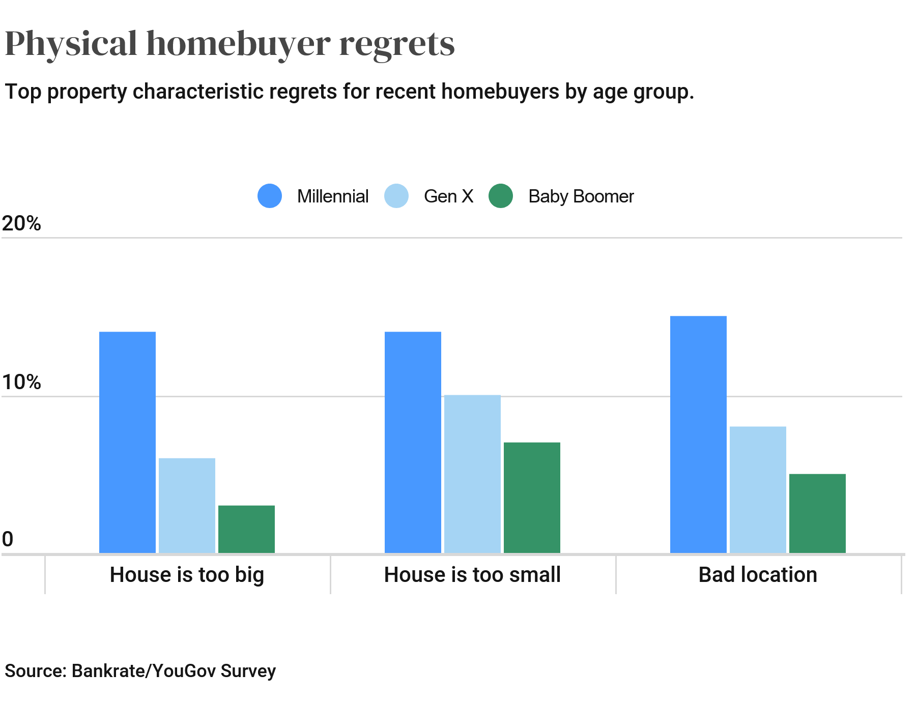 Screenshot 2021-06-24 at 17-17-29 Survey New Homebuyers Top Regrets In An Overheated Market Bankrate