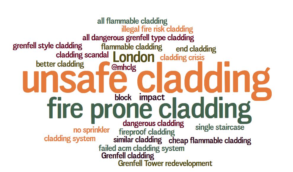 unsafe cladding word cloud