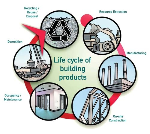 Life Cycle of Building Products