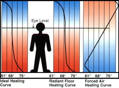 floorheatingcurve