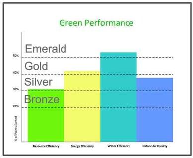 green_graph_of_rvs