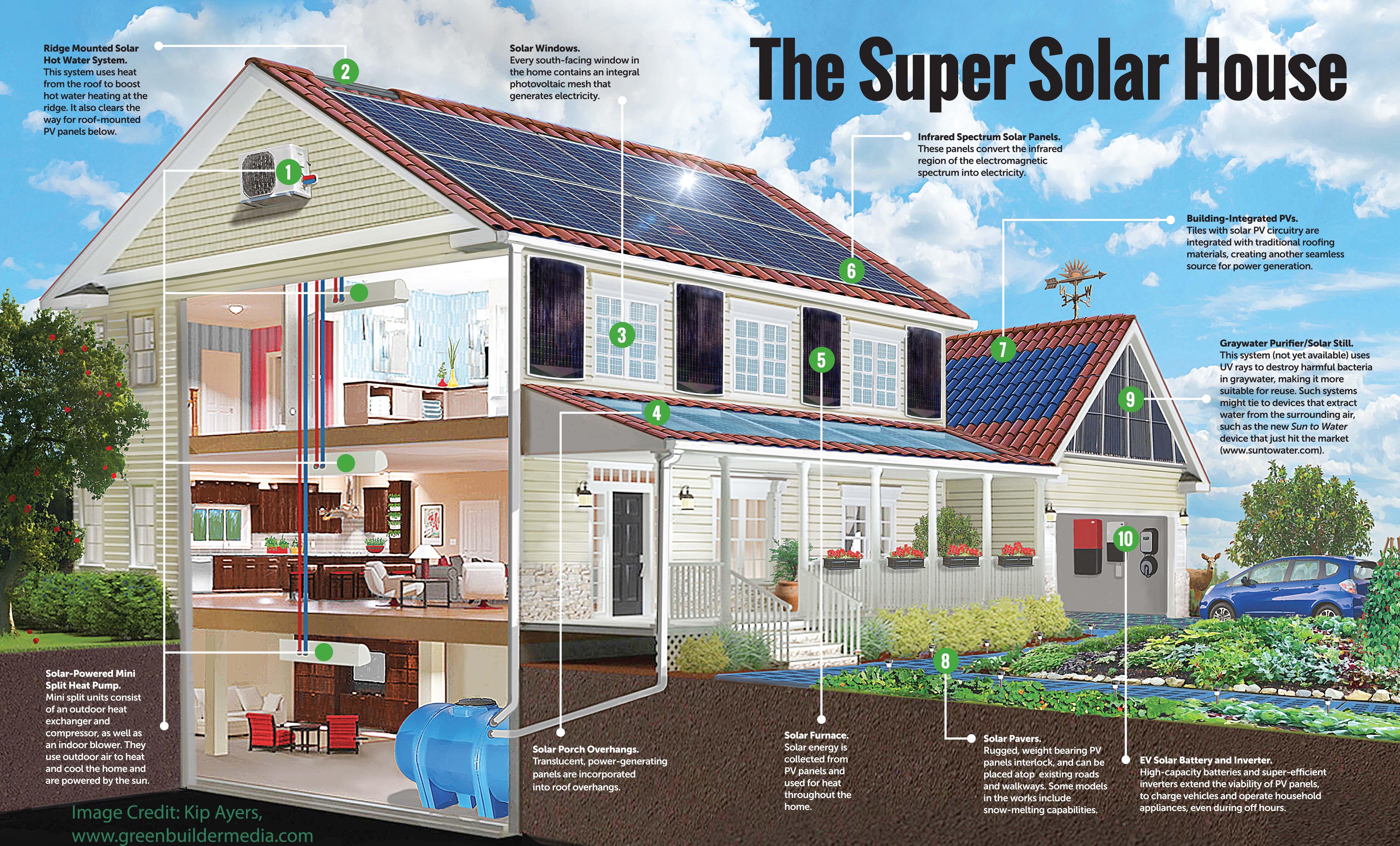 The Super Solar House