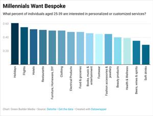 Millennials want bespoke