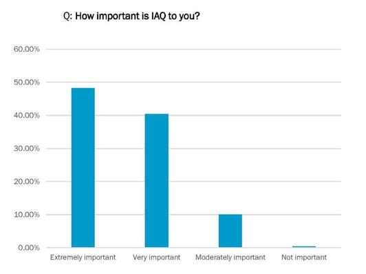 IAQ Importance-2