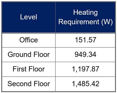 IAQ - Heating requirement-web