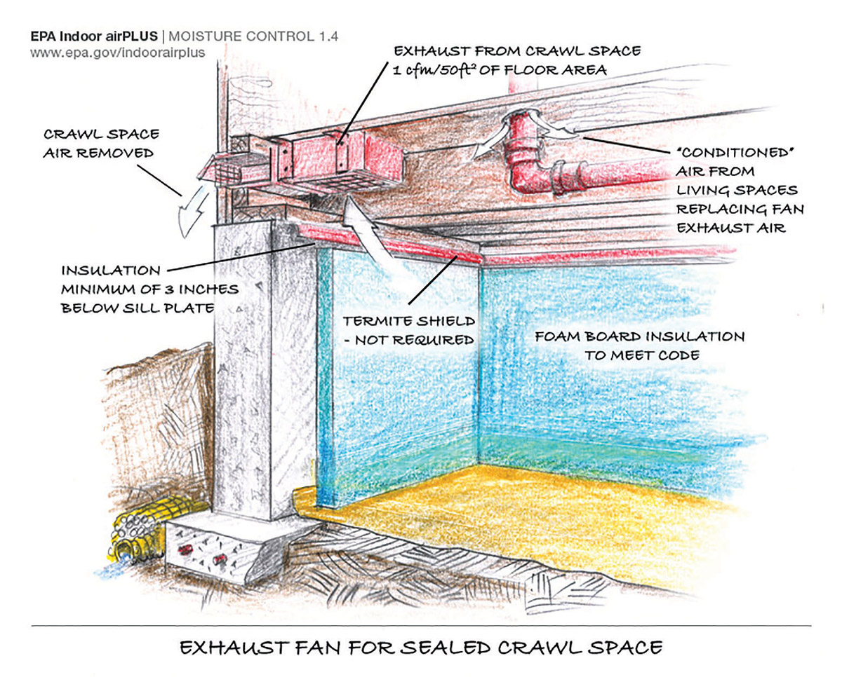 conditioning crawl spaces freedom heating and cooling basement humidity and mold control basement humidity controlled fan
