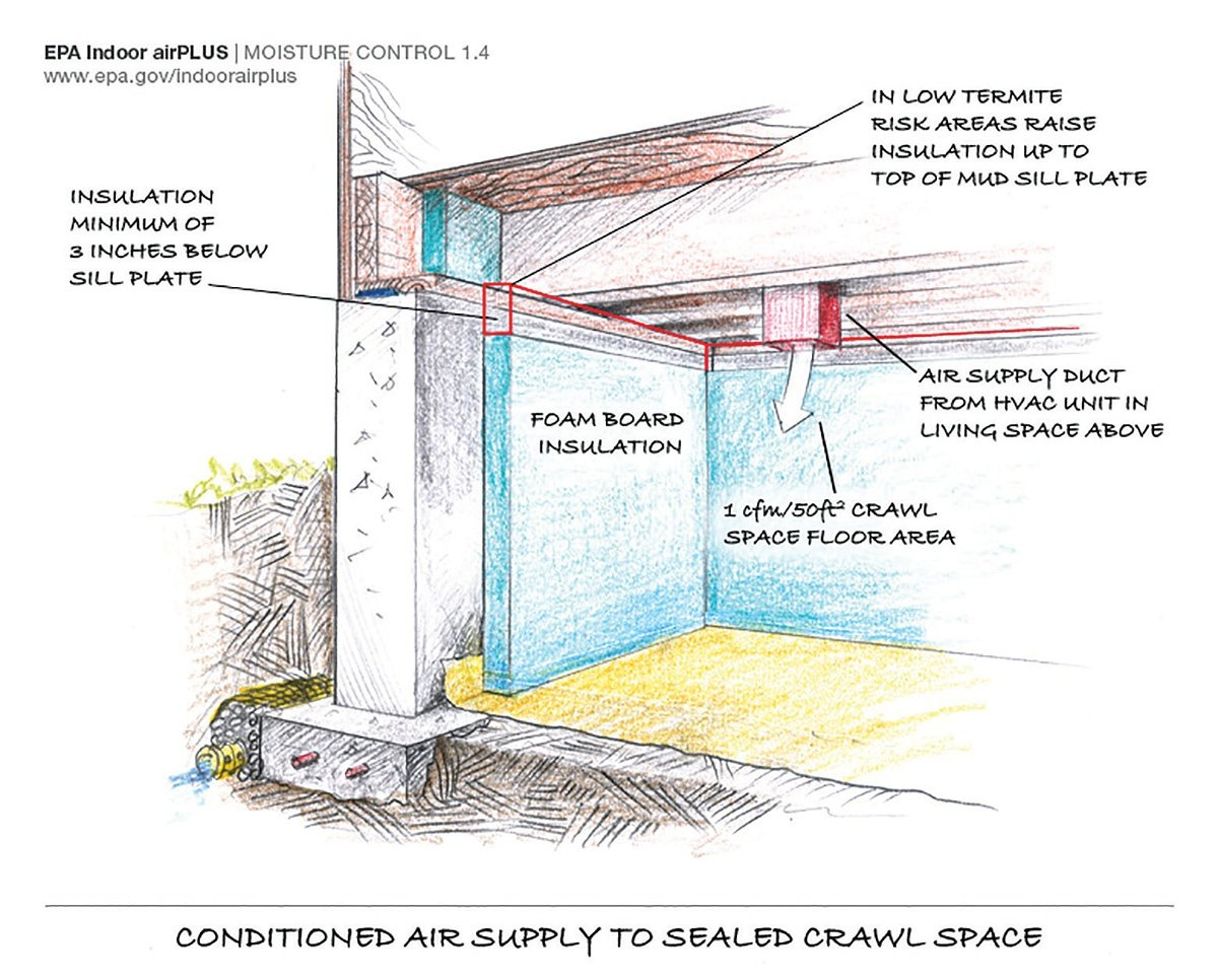 Conditioning crawl spaces freedom heating and cooling for What does crawl space foundation mean
