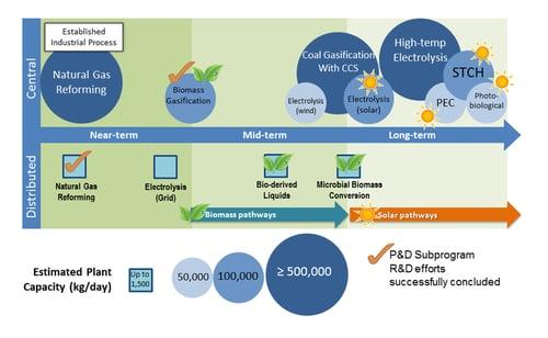 DOE_Hydrogen_Infographic 300