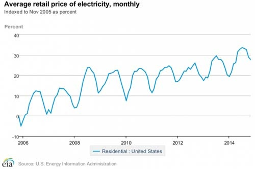 US_Residential_Electricity_1.jpg