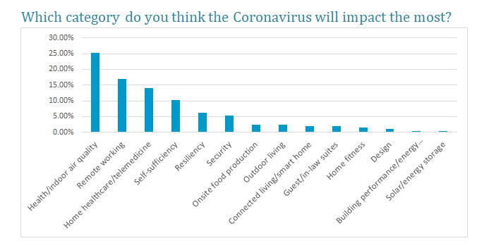 which category do you think coronavirus will affect the most