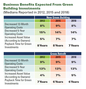 3 Things to Know About LEED Green Building Certification