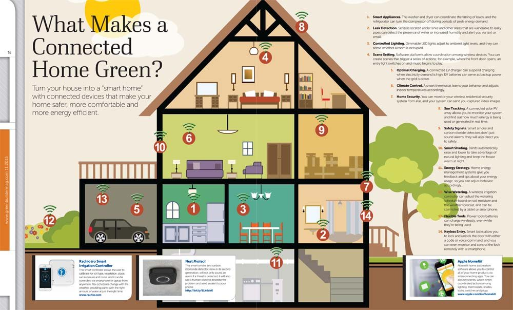What Makes a Connected Home Green?
