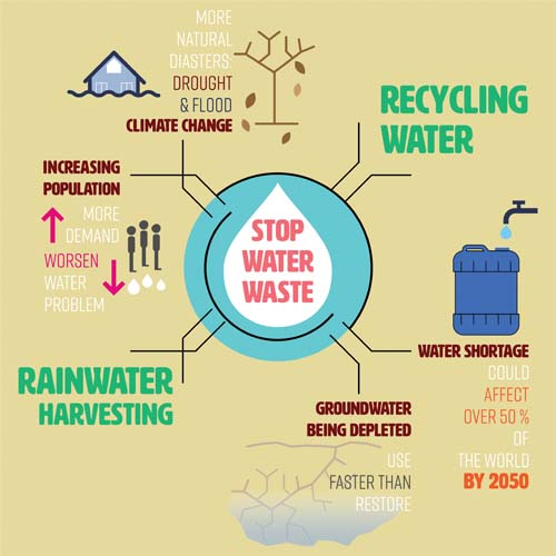Saving Water - Water waste infographic-web