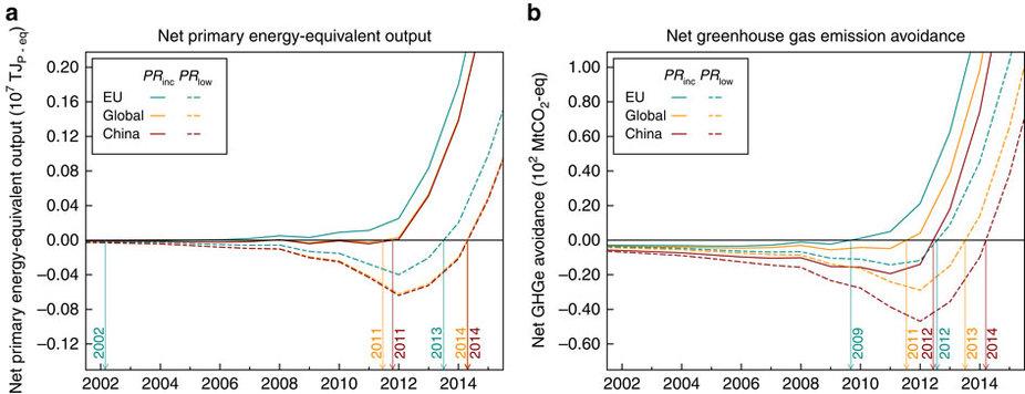 pv net energy vs avoidance.jpg