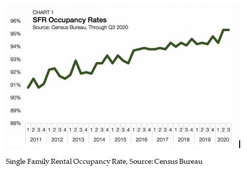 SFR Occupancy Rates