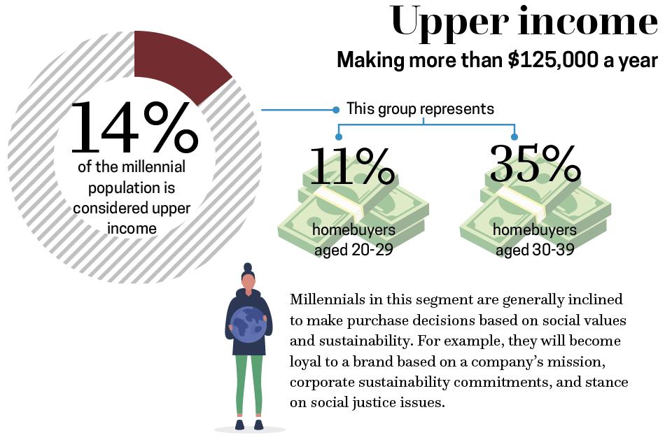 36-a-upper income