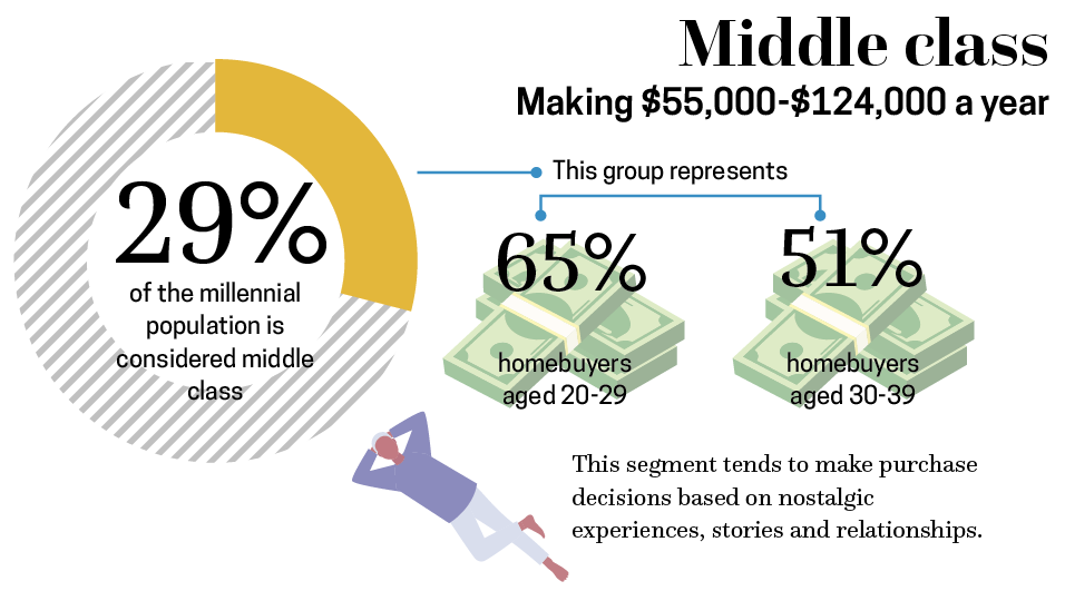 36-b-middle class