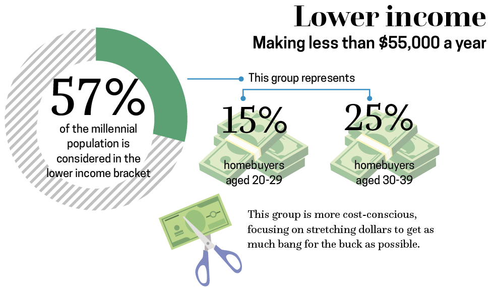 36-c-lower income