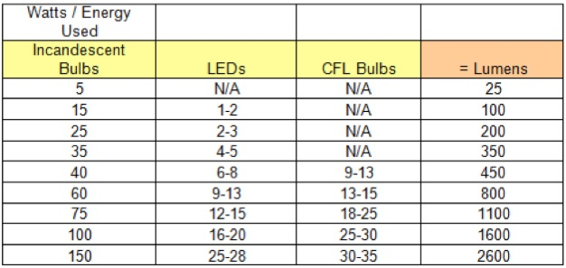 LED Chart - Lamps Plus