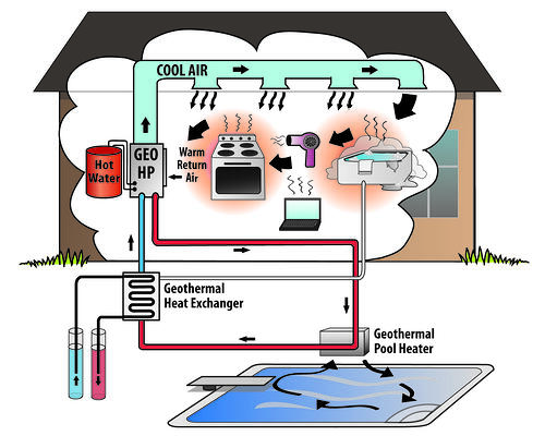 With just a little twist to a home's geothermal heating and cooling  #B15A1A