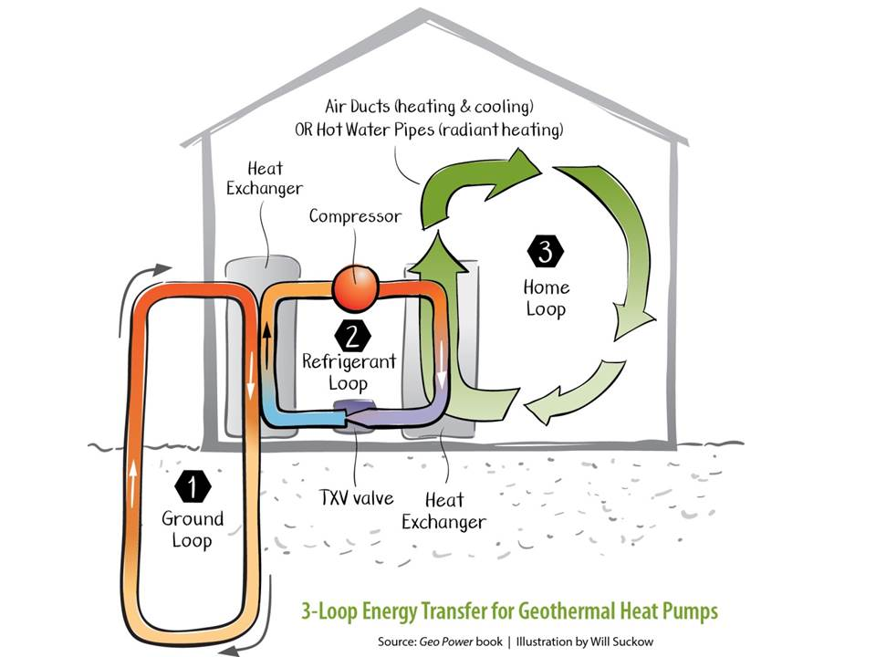 geothermal heat pump operation