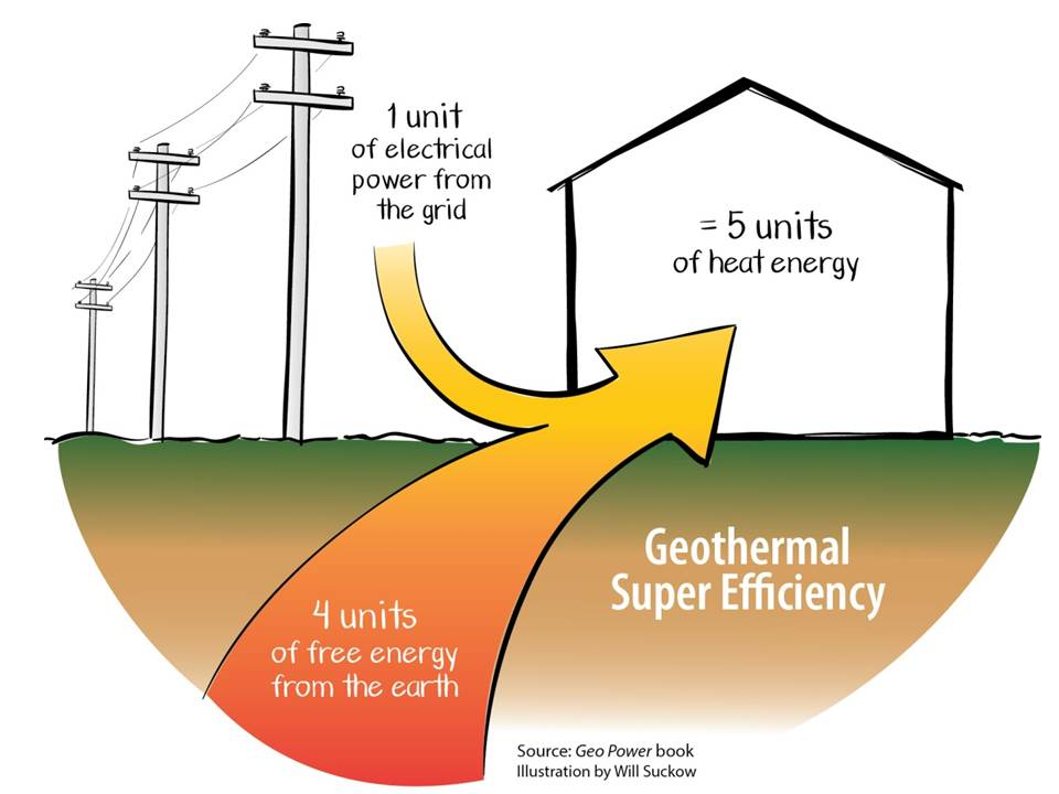 Geothermal 500% Efficient