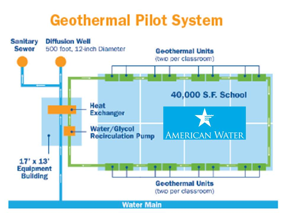 American Water Geothermal